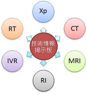 技術情報掲示板のイメージ